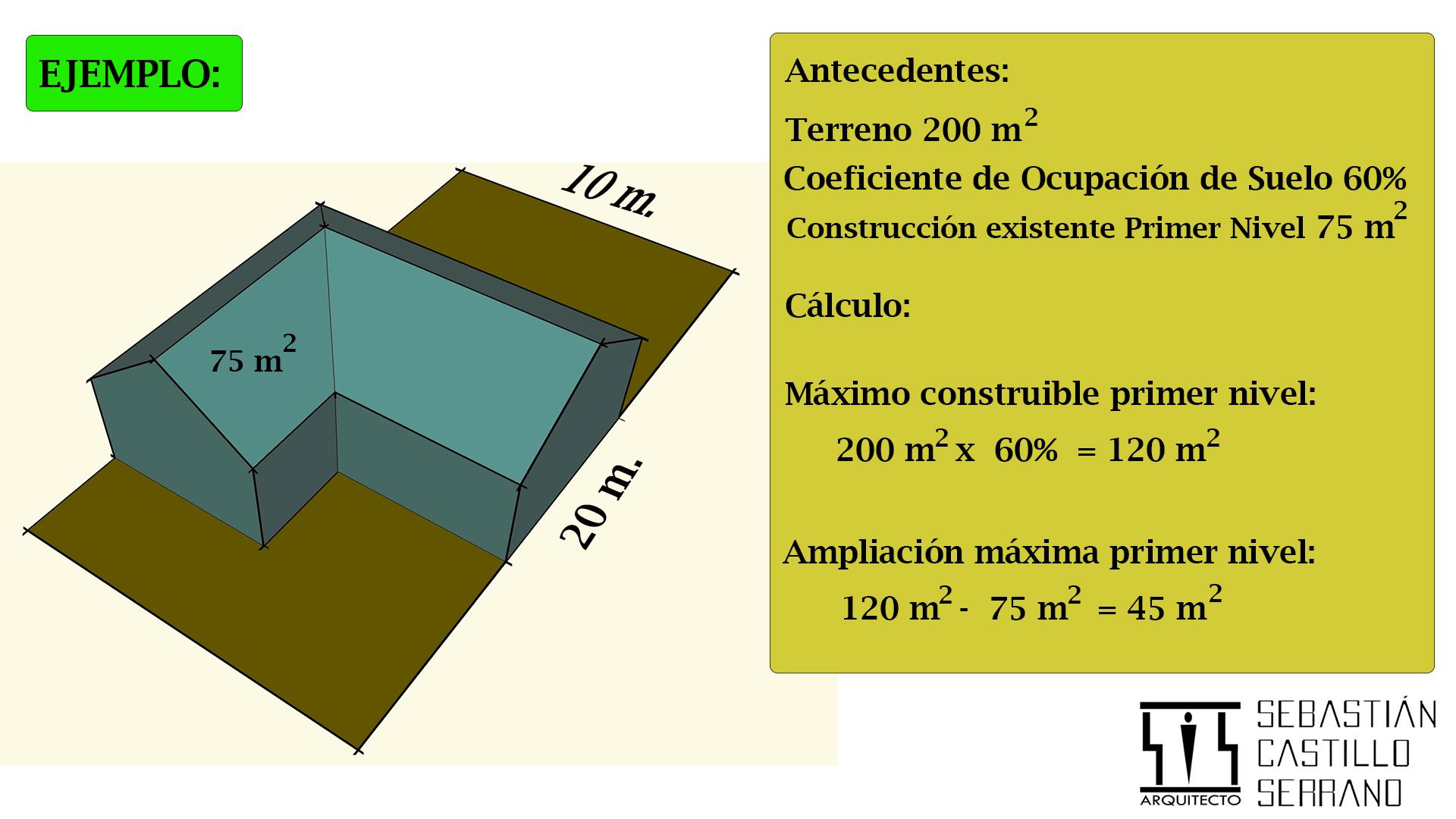 Coeficiente de ocupaci n de suelo qu es scsarquitecto - Calcular valor tasacion piso ...